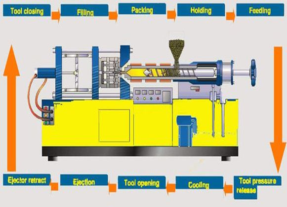 Plastic injection molding cycle